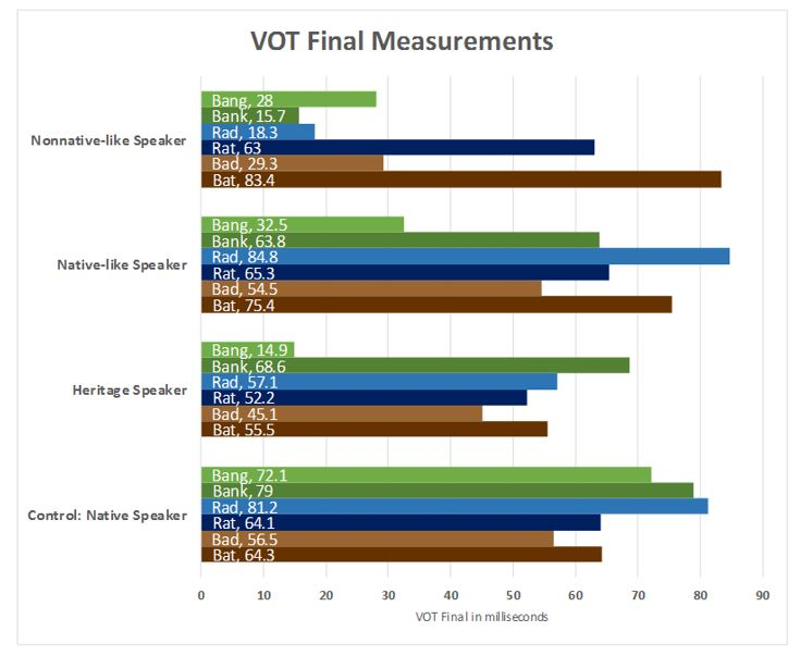Figure 2: VOT Final Measurements (Lutrick)