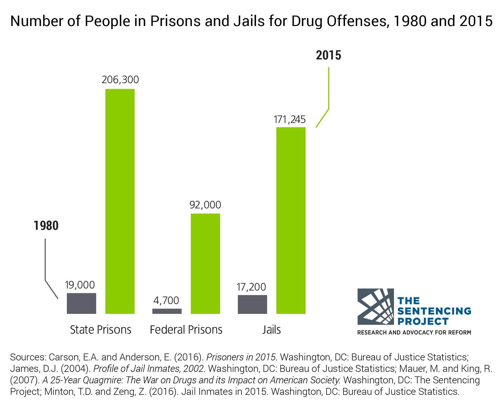 Figure 2: No. of People in Prisons and Jails for Drug Offenses, 1980-2015 chart