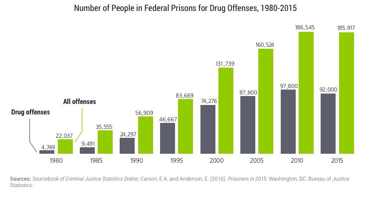 Figure 3: No. of People in Federal Prisons for Drug Offenses, 1980-2015 chart