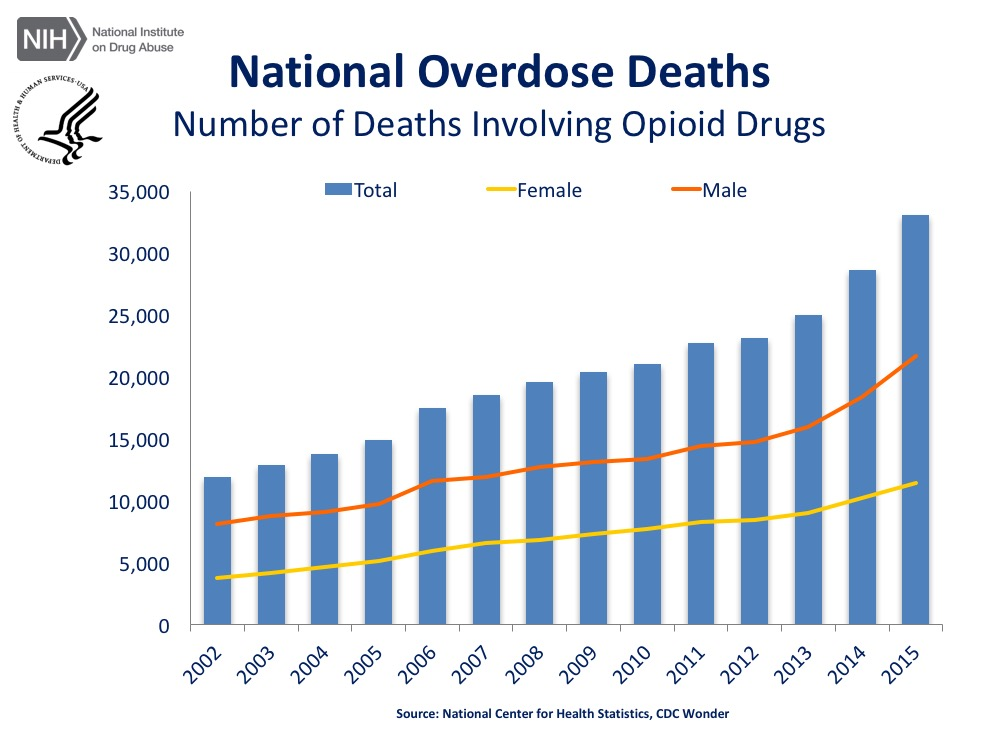 Figure 1: National Overdose Deaths chart