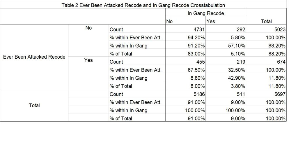 Table 2: Ever Been Attacked and In Gang Recode Crosstabulation.