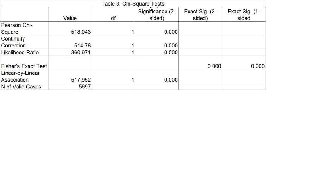 Table 3: Chi-Square Tests