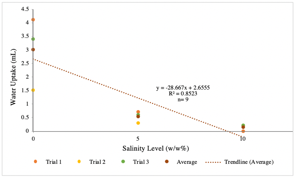 Figure 1.1 Water uptake (mL) as a function of increasing salinity level (w/w%) in Magnolia (M. virginiana) Branches.