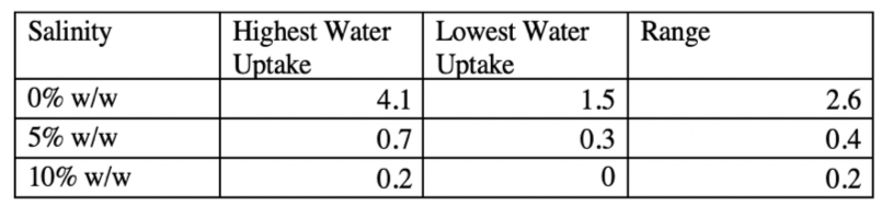 Table 1.2 Water uptake depicted in a table against the range of values for each salinity level.