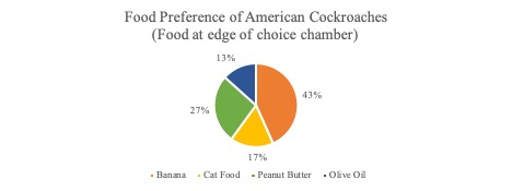 Figure 1. Food preference of American cockroaches