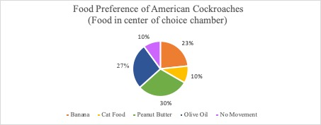 Figure 2. Food preference of American cockroaches
