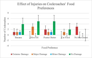 Figure 4. Effects of injuries on cockroaches' food preferences