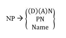 German noun phrase structure rule