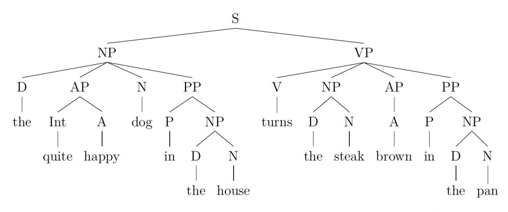tree for the sentence that follows